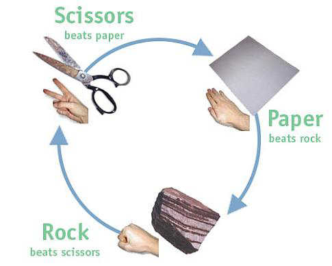 Rock Paper Scissors played 2,626 times to date. This is a really fun game.  Play It!
